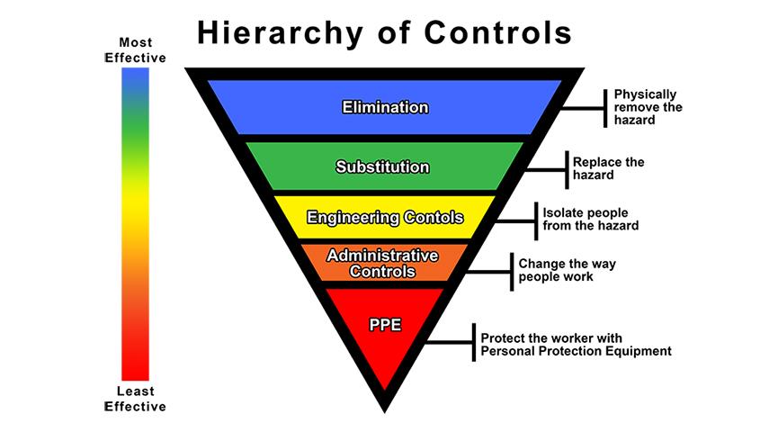 Hierarchy-of-Controls